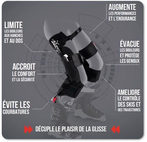 """Les bénéfices seront multiples: Temps de ski augmenté Temps de récupération diminué Intensité accrue Technique améliorée Courbaturesrestreintes Risque de blessures réduit Confort inégalé . Ne vous méprenez pas,avec le Ski~Mojo, le ski reste bien un sportmais plutôt que d'être un sport de puissance, il devient un sport """"d'endurance"""" en multipliant par 3 à 4 la durée d'exercice entre chaque pause, ou en permettant de skier plus longtemps.Tous les médecins, kinésithérapeutes ou préparateurs physique vous confirmeront que la force des muscles ne dépend pas uniquement de leur masse. Tous vous diront aussi que dans le cadre d'une activité sportive de loisir, il est préférable de privilégier un plus grandnombre répétitions à une intensité moins élevée.L'utilisation du Ski~Mojo ne réduitdoncpas la masse musculaire du quadriceps. En revanche,une étude récentemenée en laboratoire par des étudiants en kinésithérapiea démontréque les ischio-jambiers étaient sollicités environ 10% de plus. Ainsi, en réduisant l'intensité demandée aux quadriceps de 35 à 40% et en augmentant celle des ischio-jambiers,le ratio de fonctionnement entre ces muscles est grandement amélioré avec comme bénéfice, une meilleure protection des ligaments croisés antérieurs."""