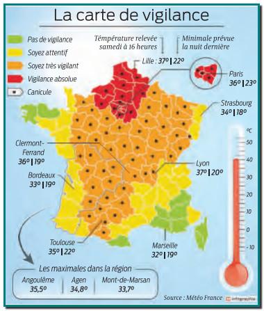 Parmi les cinq plus sévères vagues +37°C à Lille, 36 à Paris, nuits «tropicales» en Normandie la France bout et l'alerte rouge canicule a été étendue hier vers le Nord